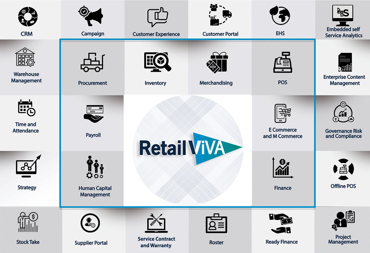 ERP for Retail with Full Retail Management System