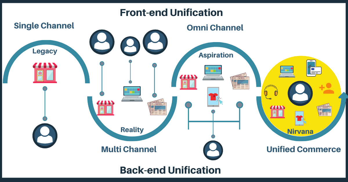 Is your Retail ERP system designed to provide Unified Commerce capability?